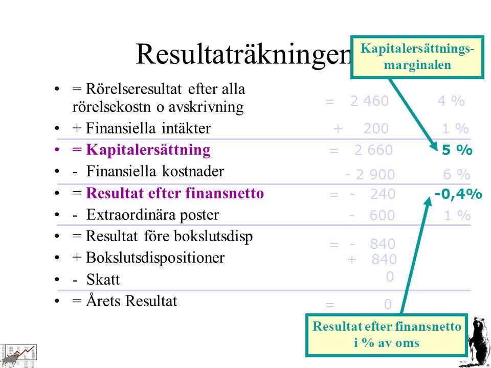 OBS OBS OBS Mycket viktigt Resultaträkningen, forts = Rörelseresultat efter alla rörelsekostn o avskrivning + Finansiella intäkter = Kapitalersättning - Finansiella kostnader = Resultat efter finansnetto - Extraordinära poster = Resultat före bokslutsdisp + Bokslutsdispositioner - Skatt = Årets Resultat = 0 + 200 1 % = 2 660 5 % = - 240 -0,4% - 2 900 6 % = - 840 = 2 460 4 % - 600 1 % + 840 0 Kapitalersättnings- marginalen Resultat efter finansnetto i % av oms Ersättning till Eget + Främmande kapital Verklig vinst (här = förlust!)