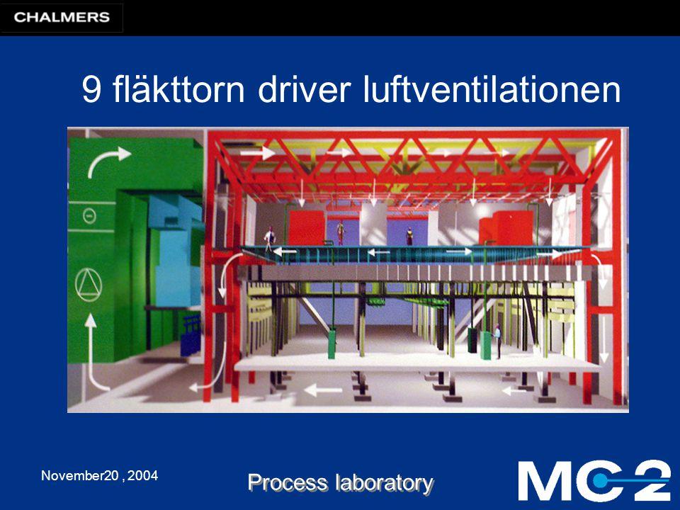 November20, 2004 Process laboratory 9 fläkttorn driver luftventilationen