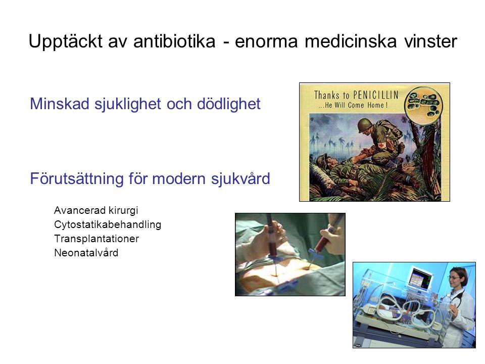 Upptäckt av antibiotika - enorma medicinska vinster Minskad sjuklighet och dödlighet Förutsättning för modern sjukvård Avancerad kirurgi Cytostatikabehandling Transplantationer Neonatalvård