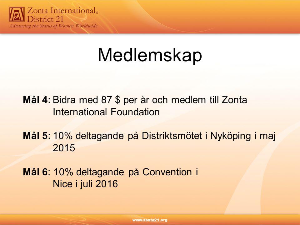 Medlemskap Mål 4:Bidra med 87 $ per år och medlem till Zonta International Foundation Mål 5:10% deltagande på Distriktsmötet i Nyköping i maj 2015 Mål 6: 10% deltagande på Convention i Nice i juli 2016
