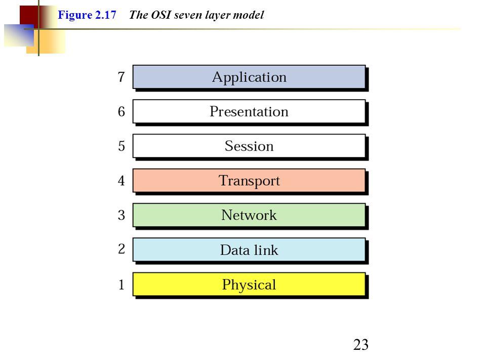 23 Figure 2.17 The OSI seven layer model