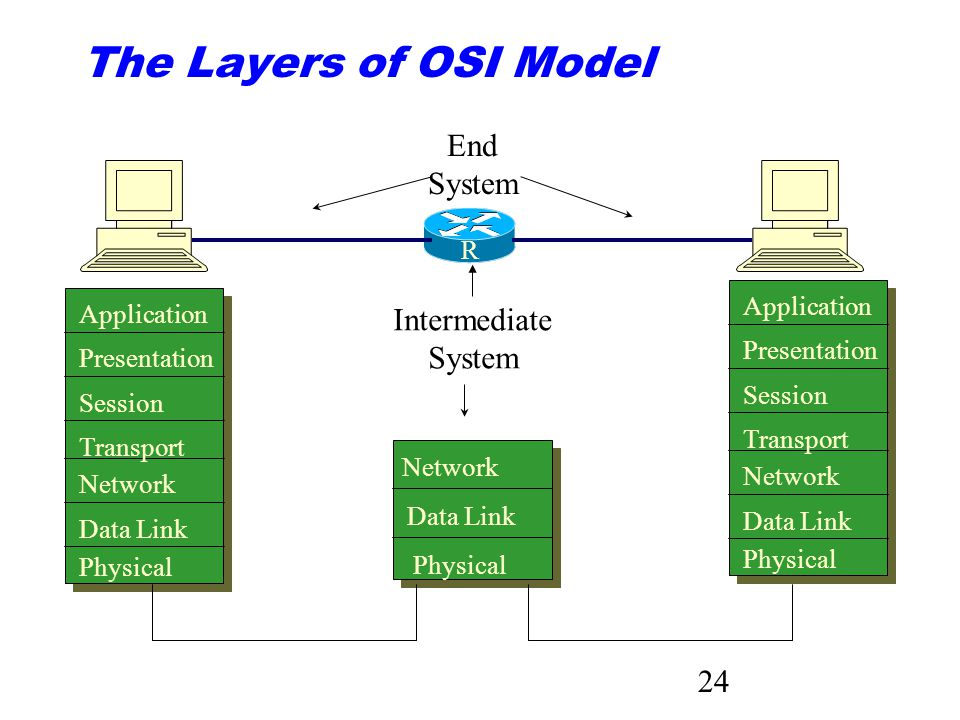 24 The Layers of OSI Model Application Presentation Session Transport Network Data Link Physical Network Data Link Physical Intermediate System End Sy