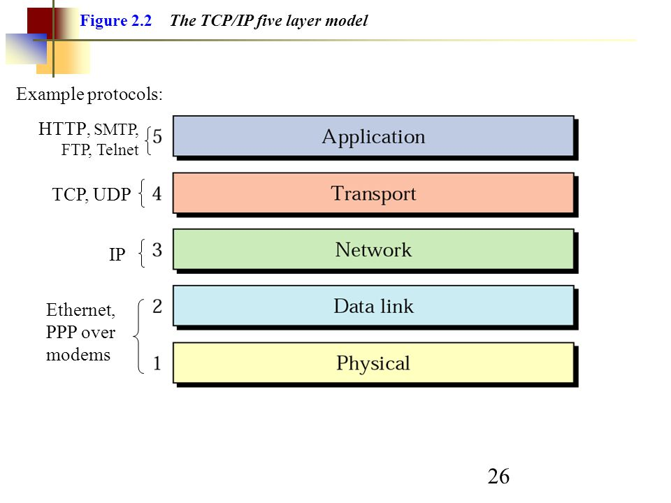26 Figure 2.2 The TCP/IP five layer model TCP, UDP Ethernet, PPP over modems IP HTTP, SMTP, FTP, Telnet Example protocols: