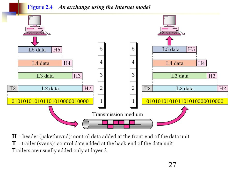 27 Figure 2.4 An exchange using the Internet model H – header (pakethuvud): control data added at the front end of the data unit T – trailer (svans): control data added at the back end of the data unit Trailers are usually added only at layer 2.
