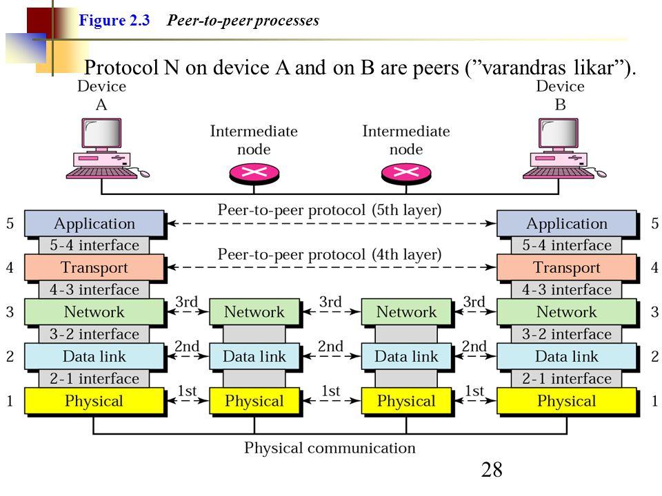 """28 Figure 2.3 Peer-to-peer processes Protocol N on device A and on B are peers (""""varandras likar"""")."""