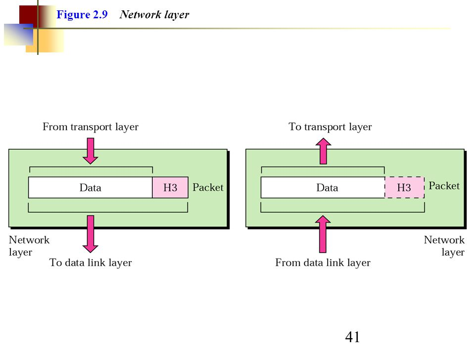 41 Figure 2.9 Network layer