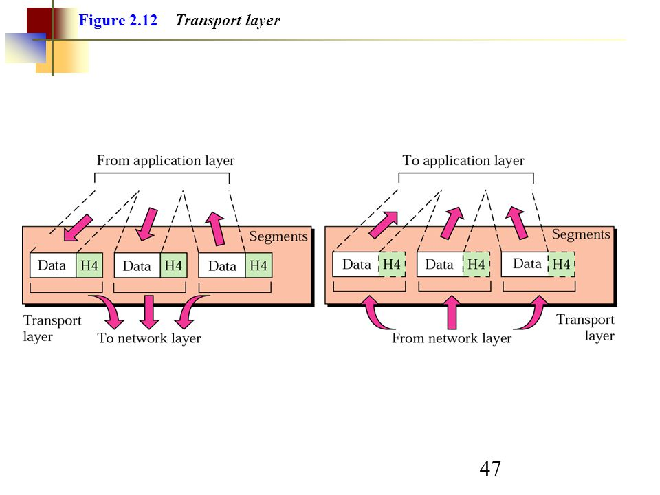 47 Figure 2.12 Transport layer