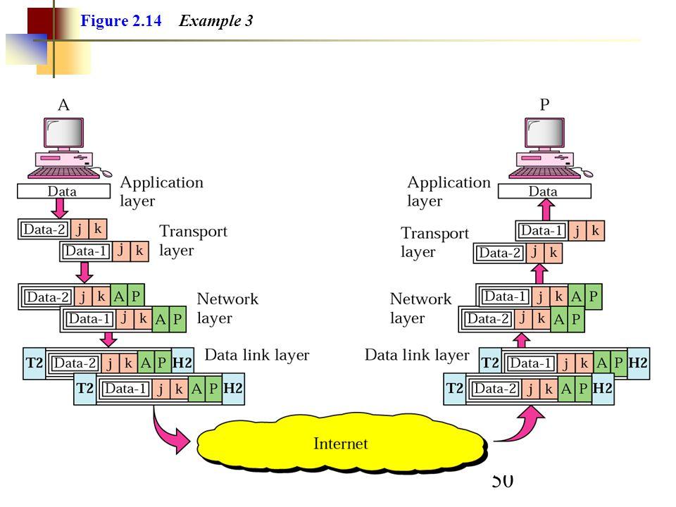 50 Figure 2.14 Example 3