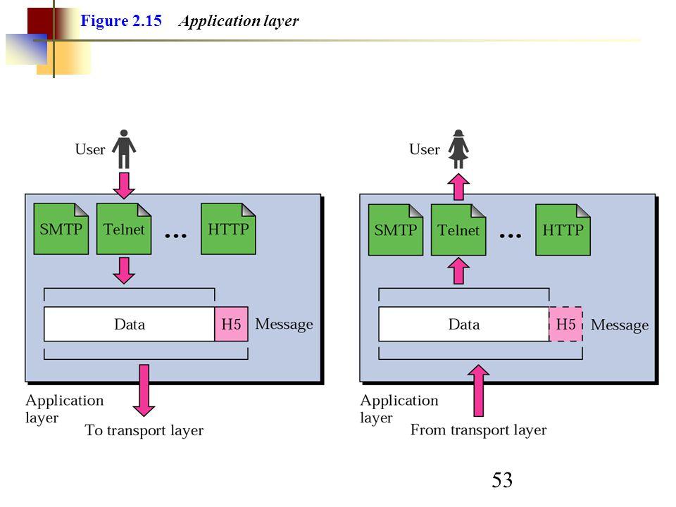 53 Figure 2.15 Application layer