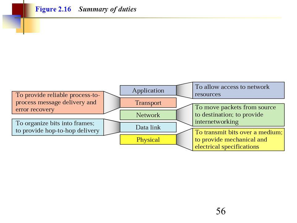 56 Figure 2.16 Summary of duties