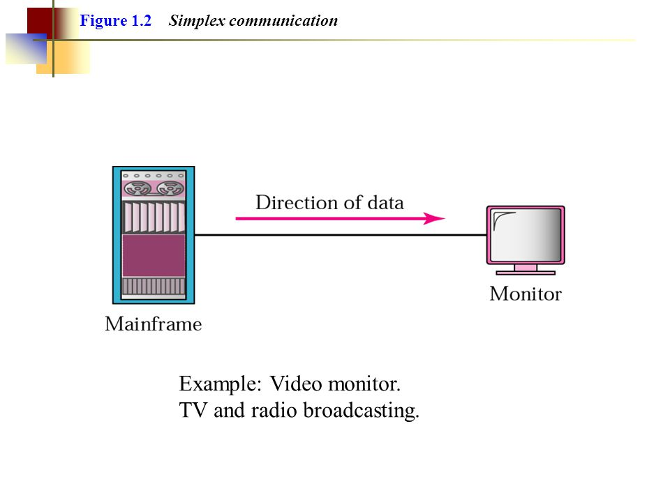 Figure 1.2 Simplex communication Example: Video monitor. TV and radio broadcasting.