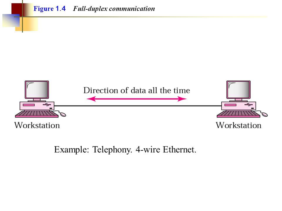 Figure 1.4 Full-duplex communication Example: Telephony. 4-wire Ethernet.