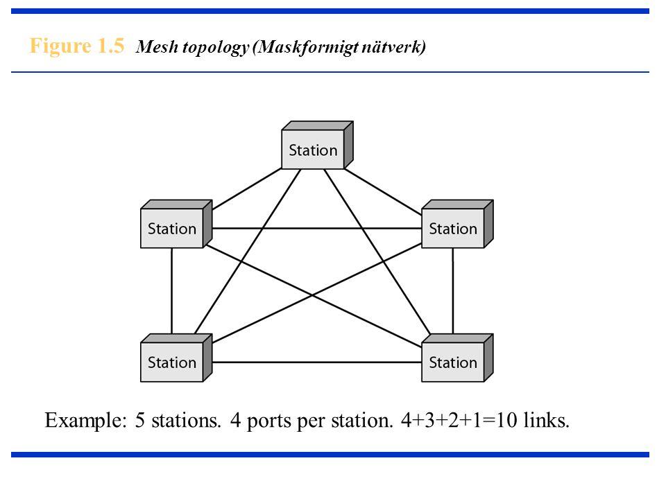 Figure 1.5 Mesh topology (Maskformigt nätverk) Example: 5 stations. 4 ports per station. 4+3+2+1=10 links.