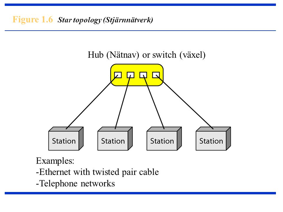 Figure 1.6 Star topology (Stjärnnätverk) Hub (Nätnav) or switch (växel) Examples: -Ethernet with twisted pair cable -Telephone networks