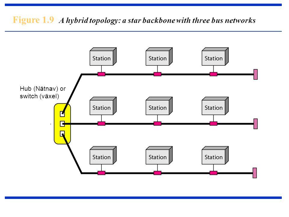 Figure 1.9 A hybrid topology: a star backbone with three bus networks Hub (Nätnav) or switch (växel)