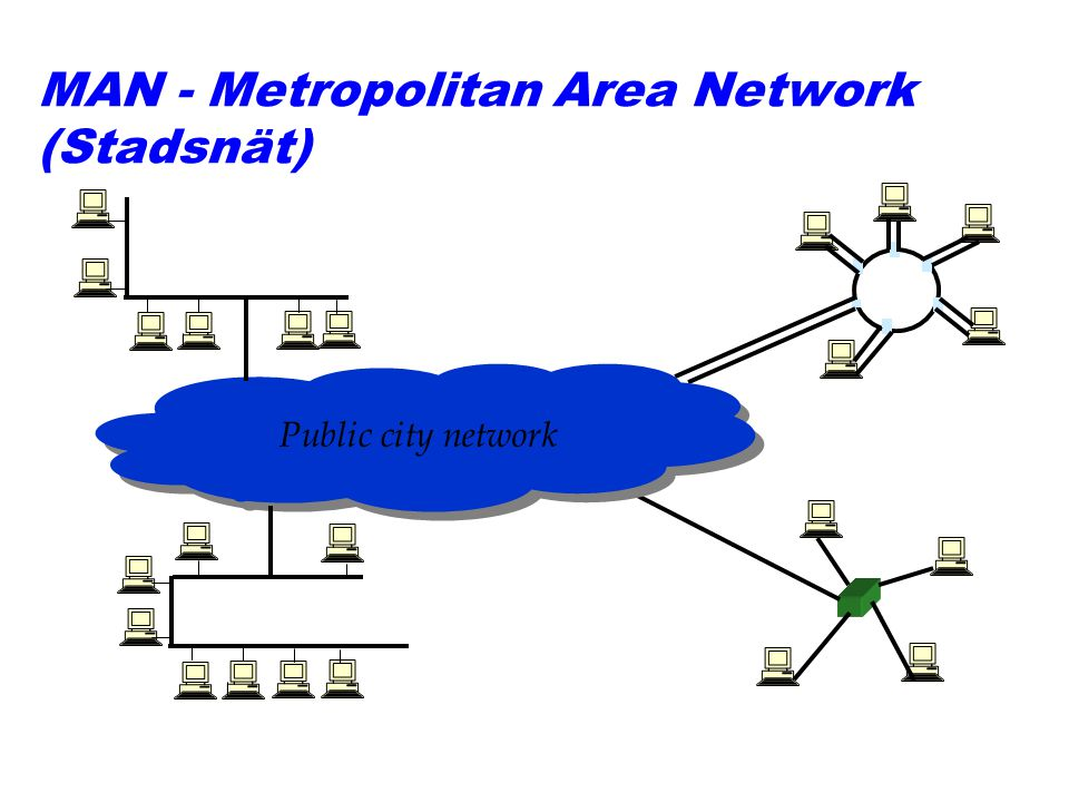 MAN - Metropolitan Area Network (Stadsnät) Public city network