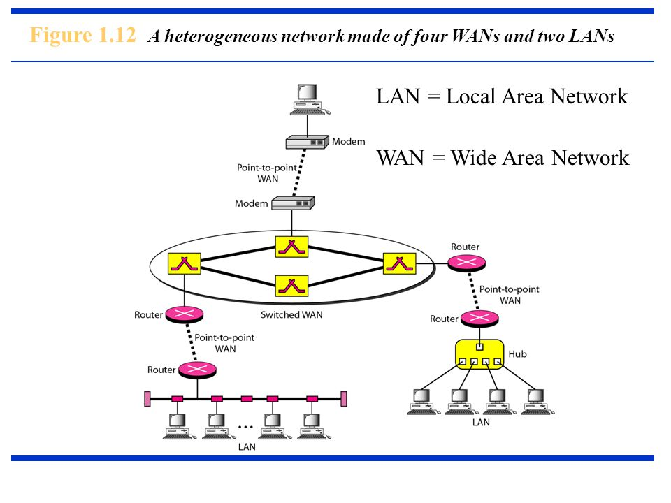 Figure 1.12 A heterogeneous network made of four WANs and two LANs LAN = Local Area Network WAN = Wide Area Network