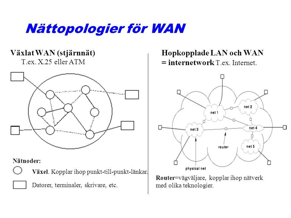 Nättopologier för WAN Hopkopplade LAN och WAN = internetwork T.ex. Internet. Växlat WAN (stjärnnät) T.ex. X.25 eller ATM Växel. Kopplar ihop punkt-til