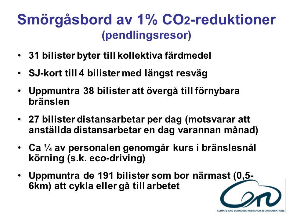 Smörgåsbord av 1% CO 2 -reduktioner (pendlingsresor) 31 bilister byter till kollektiva färdmedel SJ-kort till 4 bilister med längst resväg Uppmuntra 38 bilister att övergå till förnybara bränslen 27 bilister distansarbetar per dag (motsvarar att anställda distansarbetar en dag varannan månad) Ca ¼ av personalen genomgår kurs i bränslesnål körning (s.k.