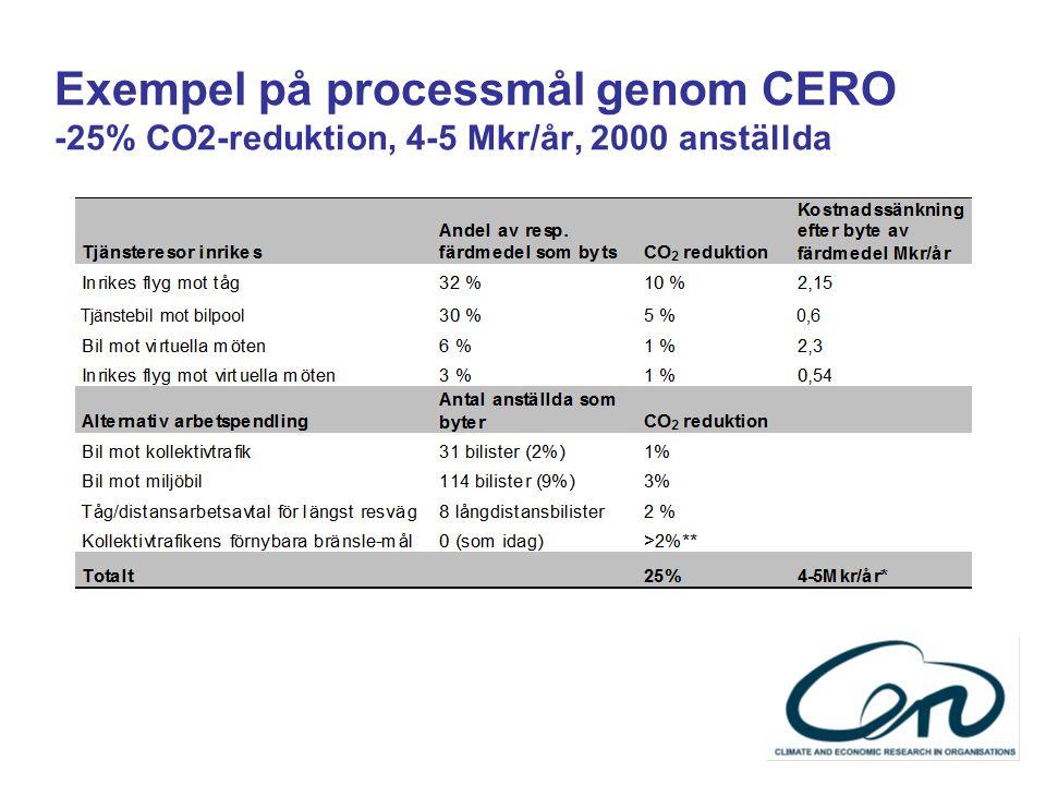 Exempel på processmål genom CERO -25% CO2-reduktion, 4-5 Mkr/år, 2000 anställda