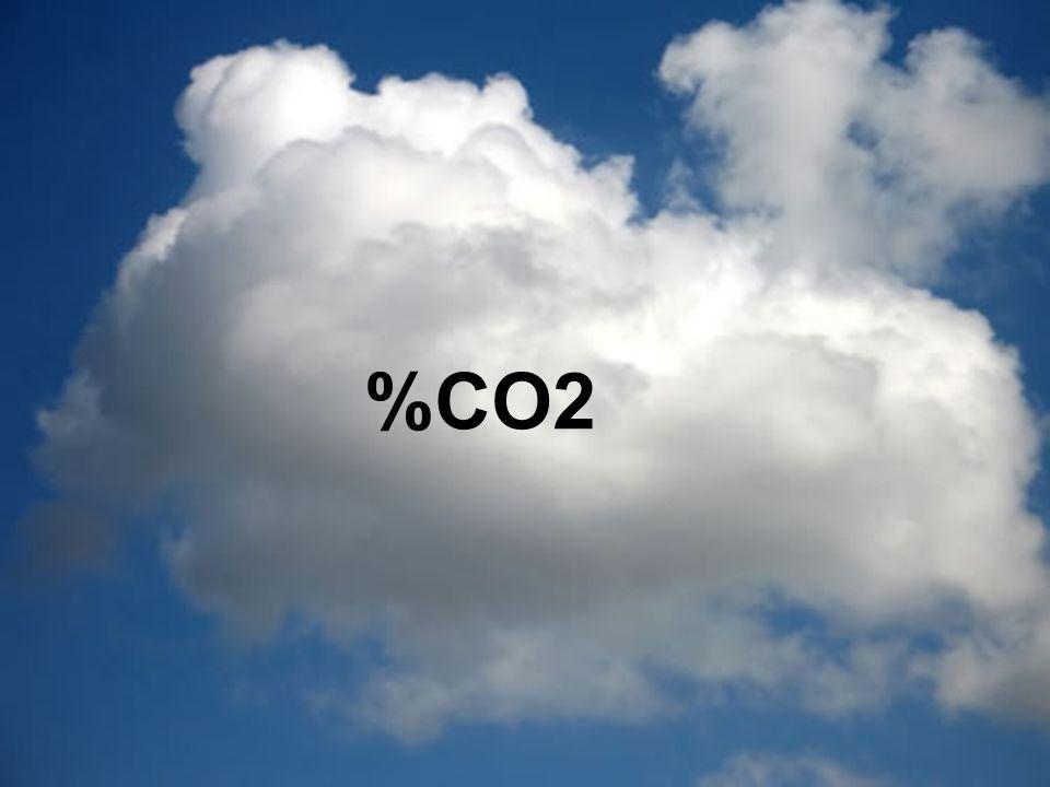 Problem med klimatmål: % - reduktioner är tydliga vid redovisning men svåra att arbeta mot… %CO2