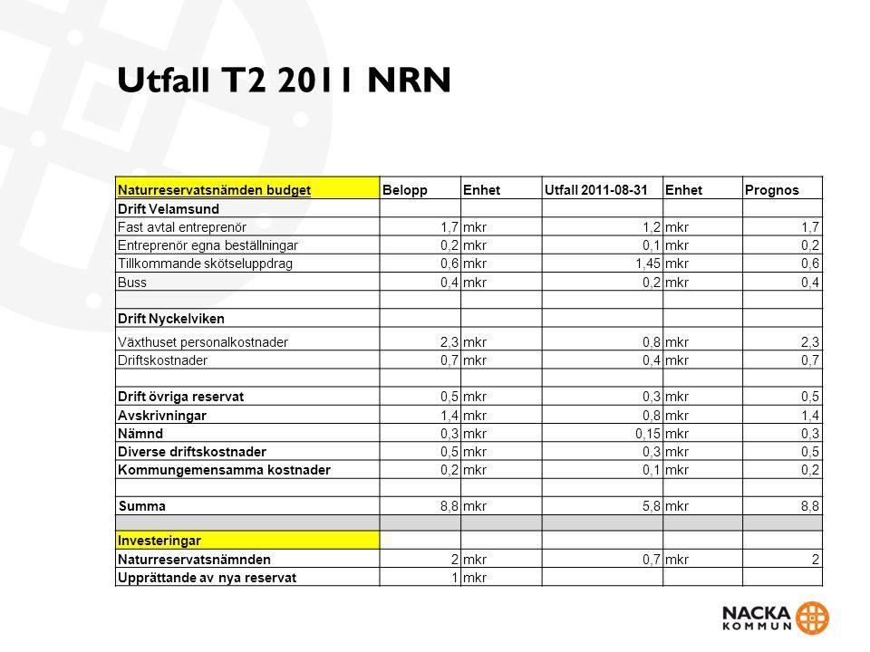 Utfall T2 2011 NRN Naturreservatsnämden budgetBeloppEnhetUtfall 2011-08-31EnhetPrognos Drift Velamsund Fast avtal entreprenör1,7mkr1,2mkr1,7 Entreprenör egna beställningar0,2mkr0,1mkr0,2 Tillkommande skötseluppdrag0,6mkr1,45mkr0,6 Buss0,4mkr0,2mkr0,4 Drift Nyckelviken Växthuset personalkostnader2,3mkr0,8mkr2,3 Driftskostnader0,7mkr0,4mkr0,7 Drift övriga reservat0,5mkr0,3mkr0,5 Avskrivningar1,4mkr0,8mkr1,4 Nämnd0,3mkr0,15mkr0,3 Diverse driftskostnader0,5mkr0,3mkr0,5 Kommungemensamma kostnader0,2mkr0,1mkr0,2 Summa8,8mkr5,8mkr8,8 Investeringar Naturreservatsnämnden2mkr0,7mkr2 Upprättande av nya reservat1mkr