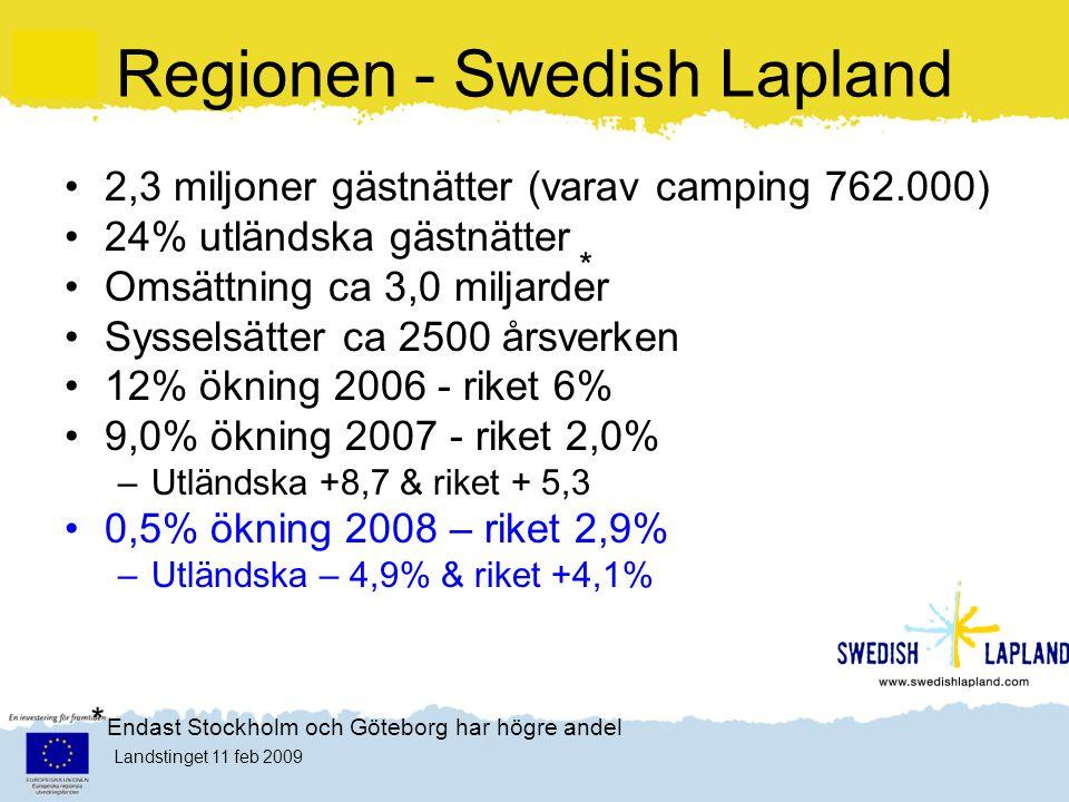 Klicka här för att ändra format Klicka här för att ändra format på bakgrundstexten Nivå två Nivå tre Nivå fyra Nivå fem 26 Landstinget 11 feb 2009 Regionen - Swedish Lapland 2,3 miljoner gästnätter (varav camping 762.000) 24% utländska gästnätter Omsättning ca 3,0 miljarder Sysselsätter ca 2500 årsverken 12% ökning 2006 - riket 6% 9,0% ökning 2007 - riket 2,0% –Utländska +8,7 & riket + 5,3 0,5% ökning 2008 – riket 2,9% –Utländska – 4,9% & riket +4,1% * * Endast Stockholm och Göteborg har högre andel