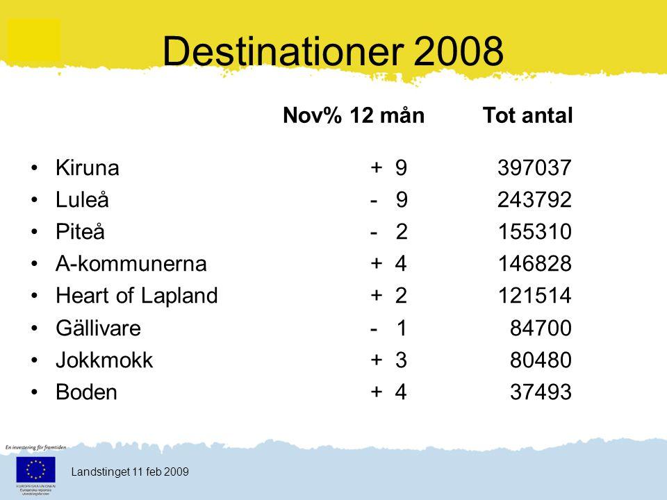 Klicka här för att ändra format Klicka här för att ändra format på bakgrundstexten Nivå två Nivå tre Nivå fyra Nivå fem 28 Landstinget 11 feb 2009 Nov%12 mån Tot antal Destinationer 2008 Kiruna- 21 + 9397037 Luleå - 7 - 9243792 Piteå+45 - 2155310 A-kommunerna+ 1 + 4146828 Heart of Lapland+ 4 + 2121514 Gällivare- 16 - 1 84700 Jokkmokk- 28 + 3 80480 Boden+28 + 4 37493