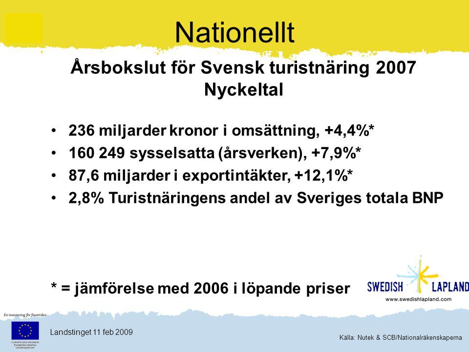 Klicka här för att ändra format Klicka här för att ändra format på bakgrundstexten Nivå två Nivå tre Nivå fyra Nivå fem 3 Landstinget 11 feb 2009 Nationellt Årsbokslut för Svensk turistnäring 2007 Nyckeltal 236 miljarder kronor i omsättning, +4,4%* 160 249 sysselsatta (årsverken), +7,9%* 87,6 miljarder i exportintäkter, +12,1%* 2,8% Turistnäringens andel av Sveriges totala BNP * = jämförelse med 2006 i löpande priser Källa: Nutek & SCB/Nationalräkenskaperna