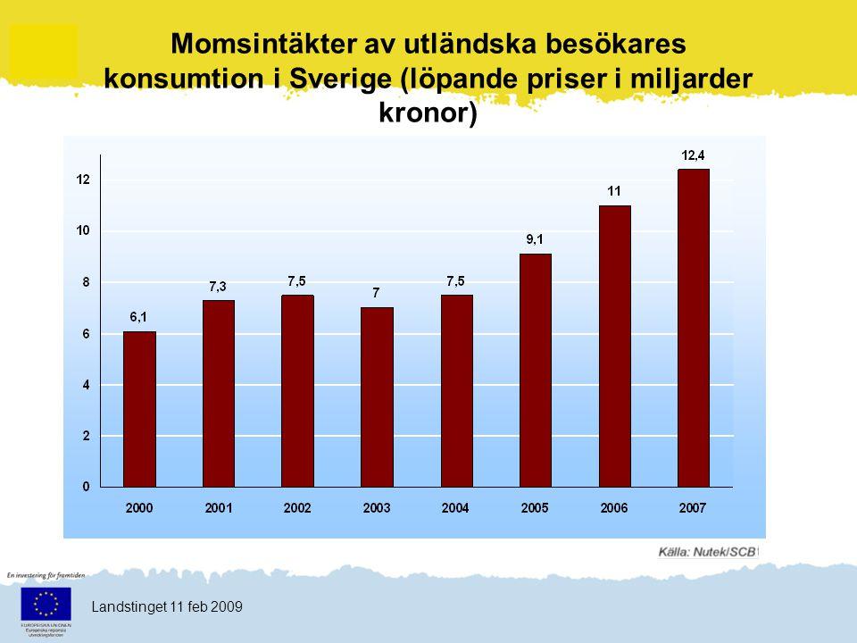 Klicka här för att ändra format Klicka här för att ändra format på bakgrundstexten Nivå två Nivå tre Nivå fyra Nivå fem 6 Landstinget 11 feb 2009 Momsintäkter av utländska besökares konsumtion i Sverige (löpande priser i miljarder kronor)