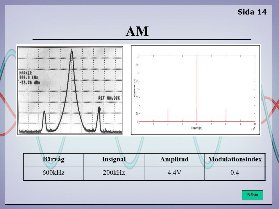 AM Sida 14 BärvågInsignalAmplitudModulationsindex 600kHz200kHz4.4V0.4 Nästa