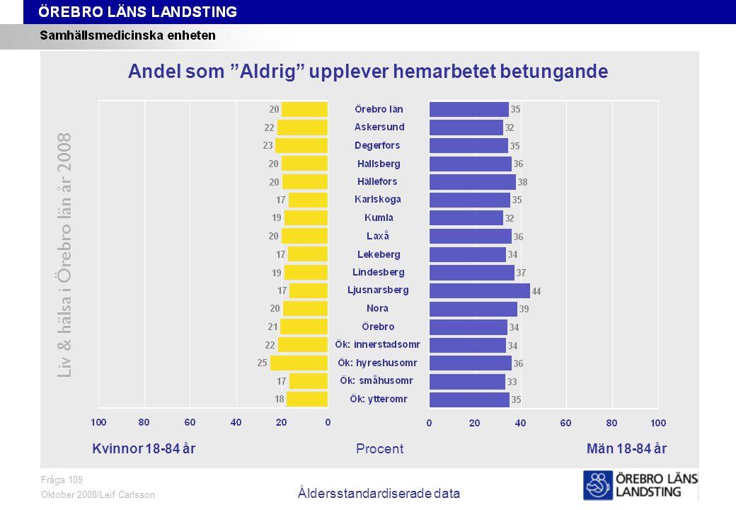 Fråga 109, kön och område, åldersstandardiserade data Liv & hälsa i Örebro län år 2008 Fråga 109 Oktober 2008/Leif Carlsson Åldersstandardiserade data ProcentKvinnor 18-84 årMän 18-84 år Andel som Aldrig upplever hemarbetet betungande