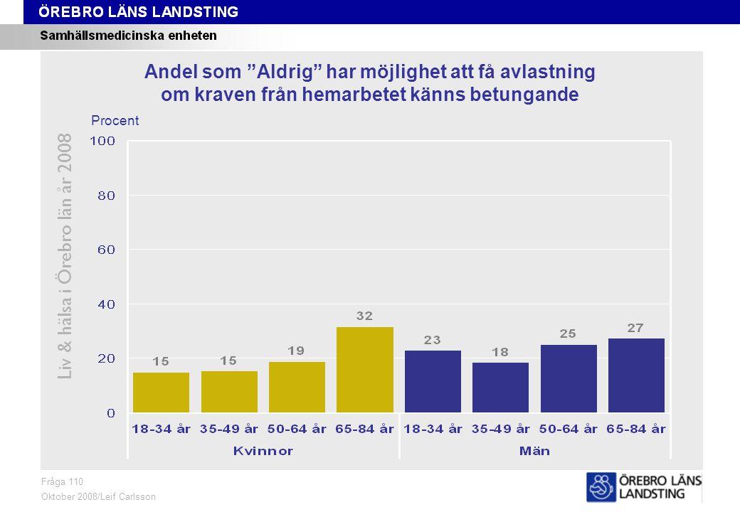 Fråga 110, ålder och kön Liv & hälsa i Örebro län år 2008 Fråga 110 Oktober 2008/Leif Carlsson Procent Andel som Aldrig har möjlighet att få avlastning om kraven från hemarbetet känns betungande