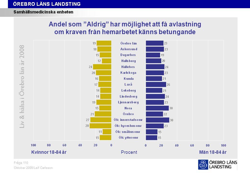 Fråga 110, kön och område Liv & hälsa i Örebro län år 2008 Fråga 110 Oktober 2008/Leif Carlsson ProcentKvinnor 18-84 årMän 18-84 år Andel som Aldrig har möjlighet att få avlastning om kraven från hemarbetet känns betungande