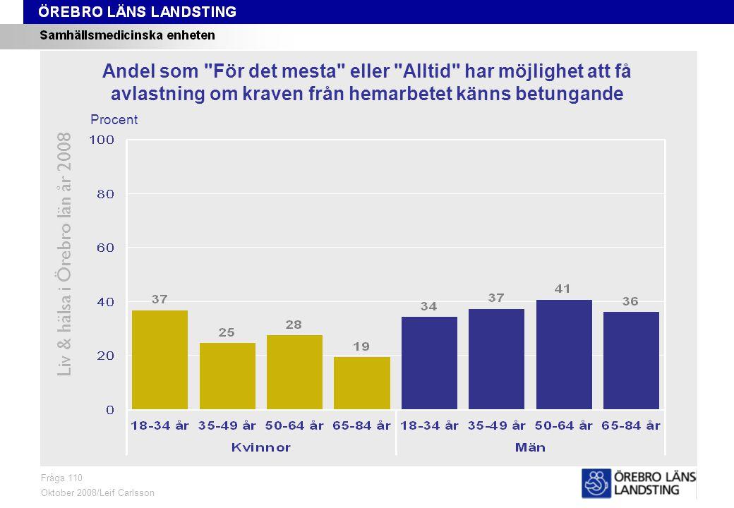 Fråga 110, ålder och kön Liv & hälsa i Örebro län år 2008 Fråga 110 Oktober 2008/Leif Carlsson Procent Andel som För det mesta eller Alltid har möjlighet att få avlastning om kraven från hemarbetet känns betungande