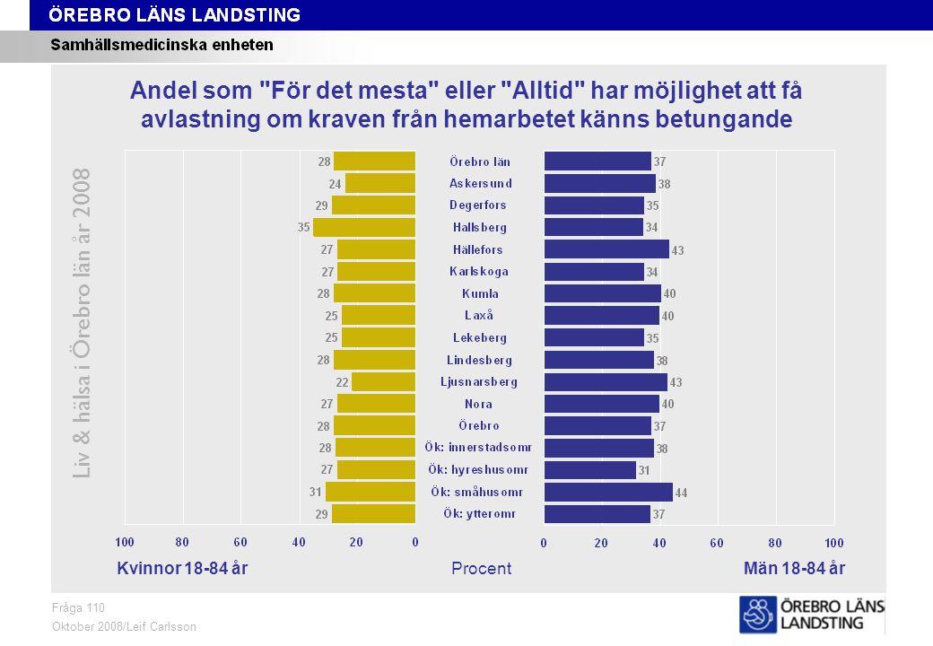 Fråga 110, kön och område Liv & hälsa i Örebro län år 2008 Fråga 110 Oktober 2008/Leif Carlsson ProcentKvinnor 18-84 årMän 18-84 år Andel som För det mesta eller Alltid har möjlighet att få avlastning om kraven från hemarbetet känns betungande