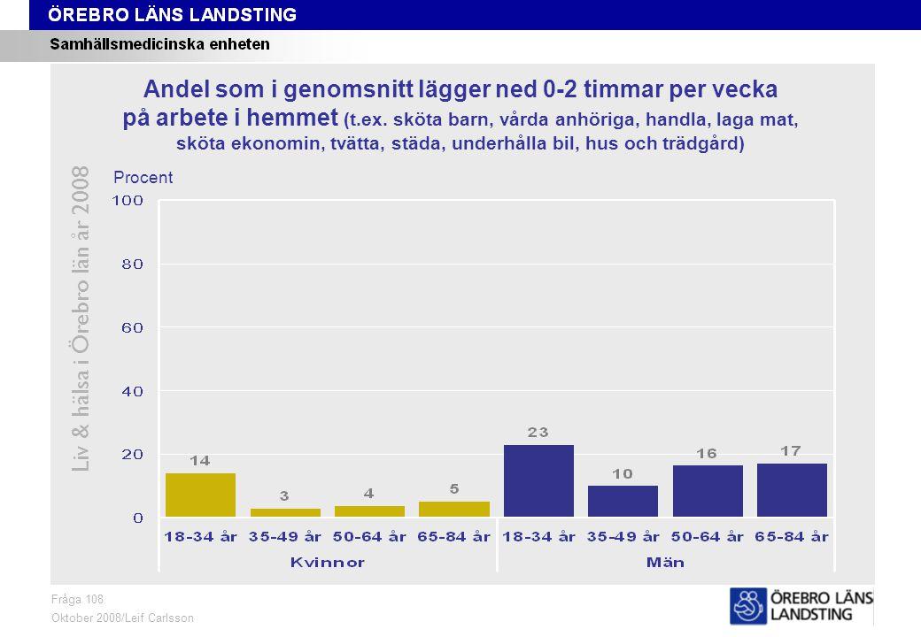 Fråga 108, kön och område Liv & hälsa i Örebro län år 2008 Fråga 108 Oktober 2008/Leif Carlsson ProcentKvinnor 18-84 årMän 18-84 år Andel som i genomsnitt lägger ned 0-2 timmar per vecka på arbete i hemmet (t.ex.