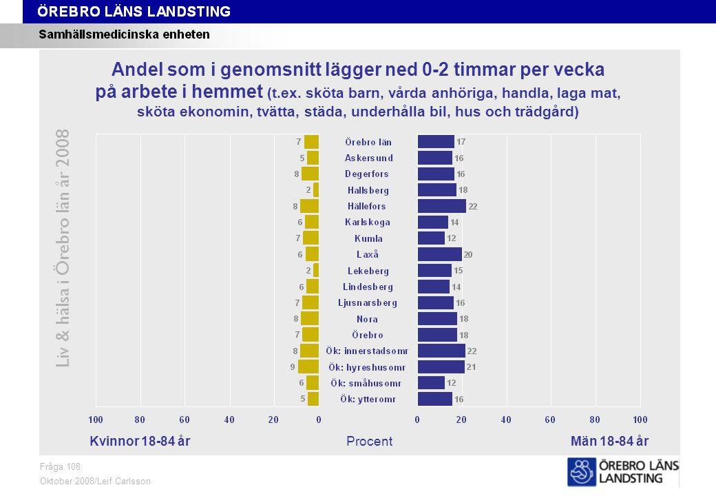 Fråga 108, kön och område, åldersstandardiserade data Liv & hälsa i Örebro län år 2008 Fråga 108 Oktober 2008/Leif Carlsson Åldersstandardiserade data ProcentKvinnor 18-84 årMän 18-84 år Andel som i genomsnitt lägger ned 0-2 timmar per vecka på arbete i hemmet (t.ex.