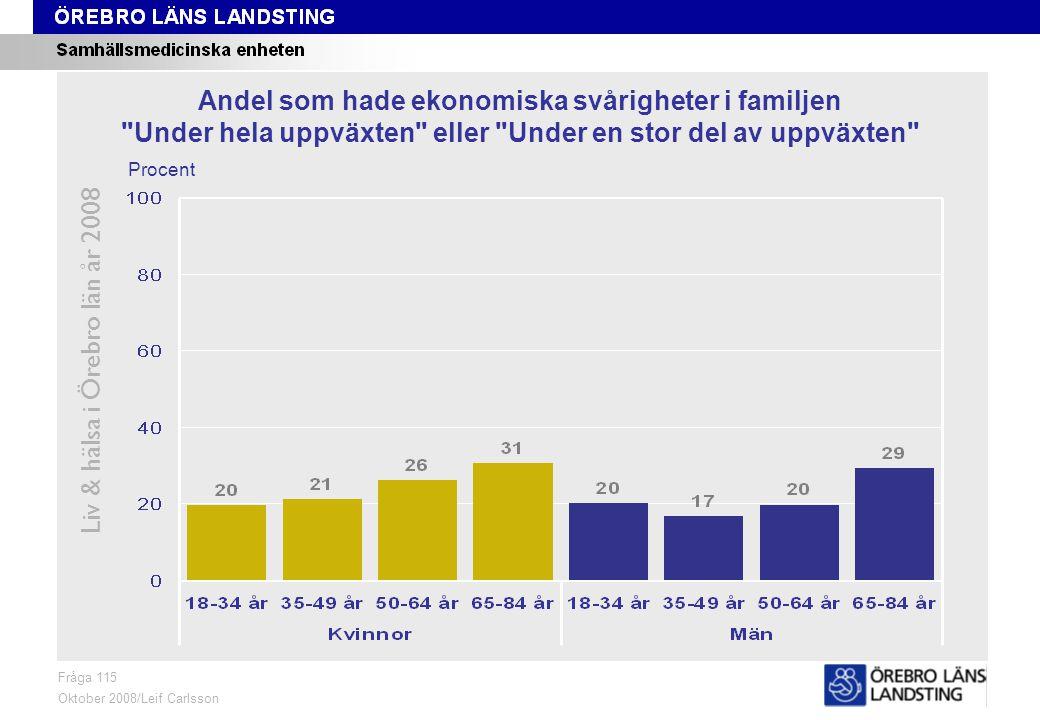 Fråga 115, ålder och kön Liv & hälsa i Örebro län år 2008 Fråga 115 Oktober 2008/Leif Carlsson Procent Andel som hade ekonomiska svårigheter i familjen Under hela uppväxten eller Under en stor del av uppväxten