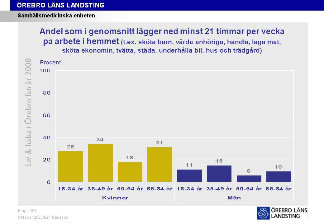 Fråga 110, kön och område, åldersstandardiserade data Liv & hälsa i Örebro län år 2008 Fråga 110 Oktober 2008/Leif Carlsson Åldersstandardiserade data ProcentKvinnor 18-84 årMän 18-84 år Andel som Aldrig har möjlighet att få avlastning om kraven från hemarbetet känns betungande