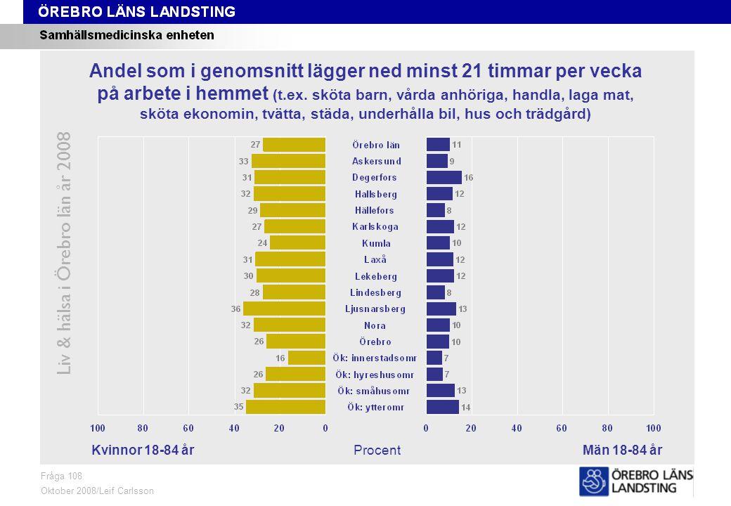 Fråga 108, kön och område Liv & hälsa i Örebro län år 2008 Fråga 108 Oktober 2008/Leif Carlsson ProcentKvinnor 18-84 årMän 18-84 år Andel som i genomsnitt lägger ned minst 21 timmar per vecka på arbete i hemmet (t.ex.
