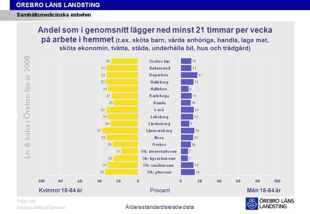 Fråga 108, kön och område, åldersstandardiserade data Liv & hälsa i Örebro län år 2008 Fråga 108 Oktober 2008/Leif Carlsson Åldersstandardiserade data ProcentKvinnor 18-84 årMän 18-84 år Andel som i genomsnitt lägger ned minst 21 timmar per vecka på arbete i hemmet (t.ex.