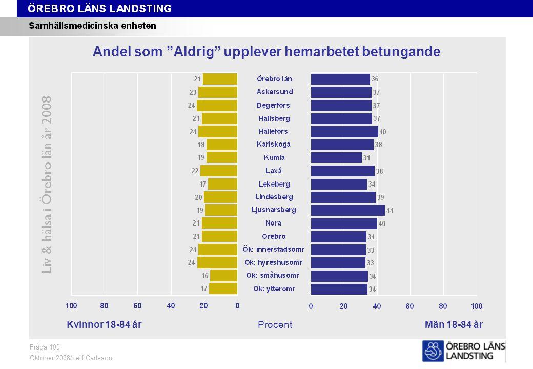 Fråga 109, kön och område Liv & hälsa i Örebro län år 2008 Fråga 109 Oktober 2008/Leif Carlsson ProcentKvinnor 18-84 årMän 18-84 år Andel som Aldrig upplever hemarbetet betungande