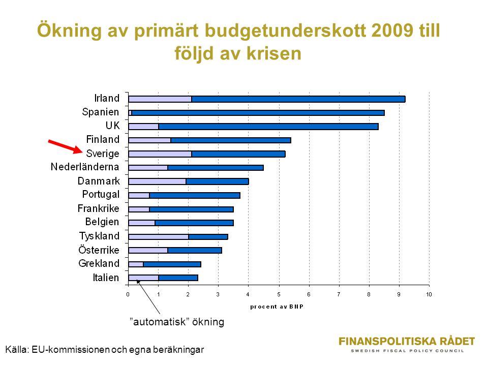 Ökning av primärt budgetunderskott 2009 till följd av krisen automatisk ökning Källa: EU-kommissionen och egna beräkningar