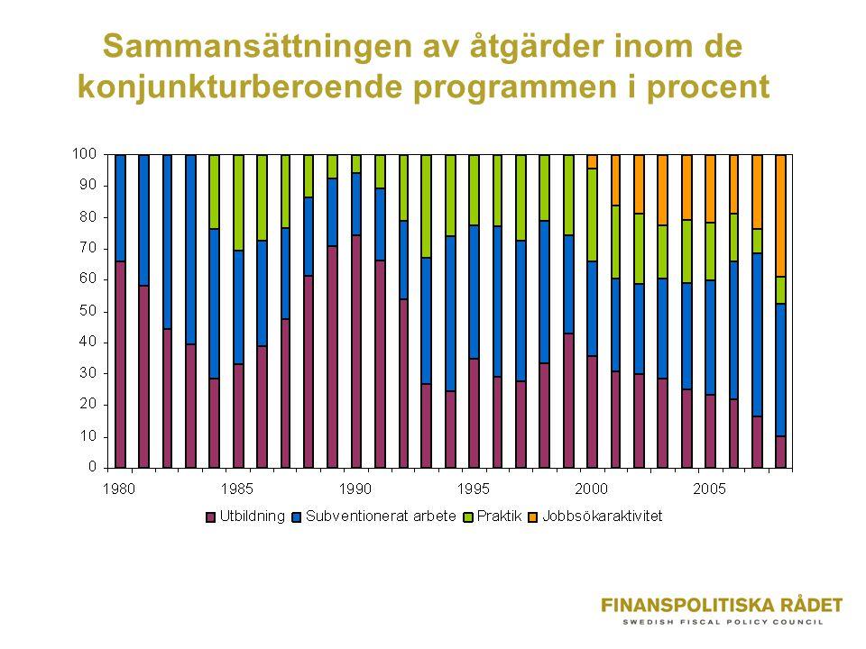 Sammansättningen av åtgärder inom de konjunkturberoende programmen i procent