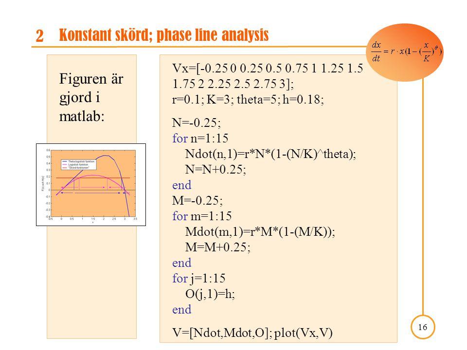 A Course in Mathematical Modeling, Kap. 5: projekt 5.3 16 2 Konstant skörd; phase line analysis Figuren är gjord i matlab: Vx=[-0.25 0 0.25 0.5 0.75 1