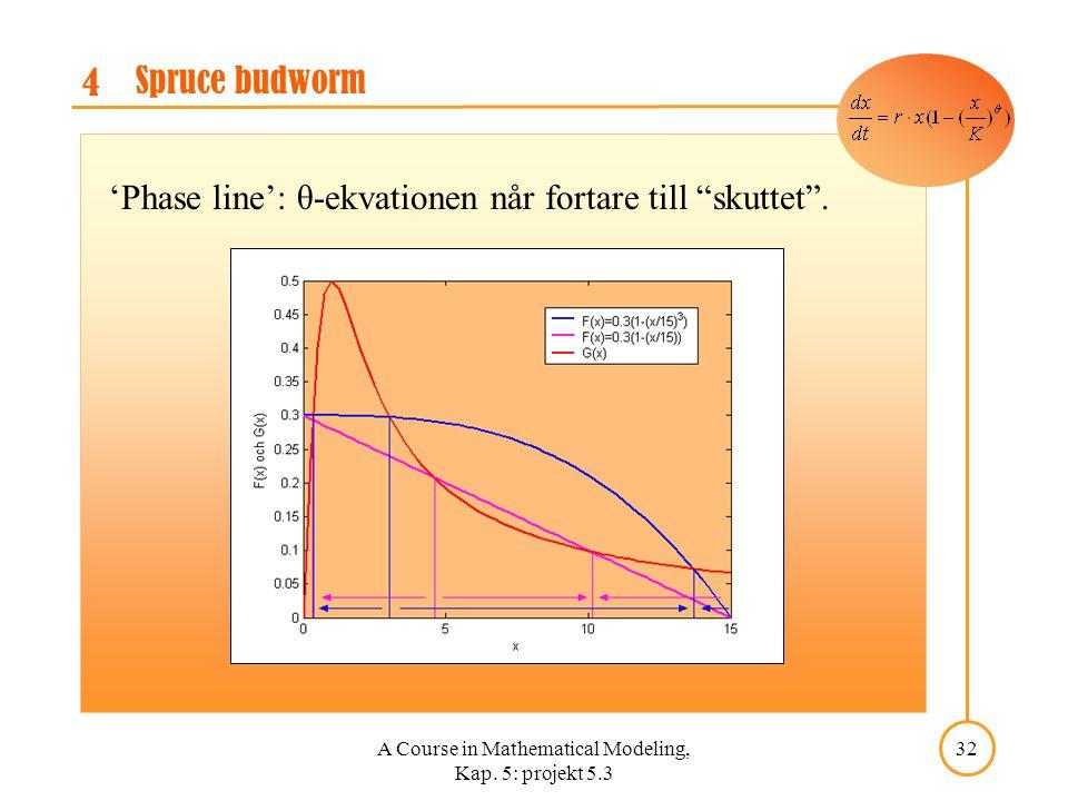 "A Course in Mathematical Modeling, Kap. 5: projekt 5.3 32 4 Spruce budworm 'Phase line': θ-ekvationen når fortare till ""skuttet""."