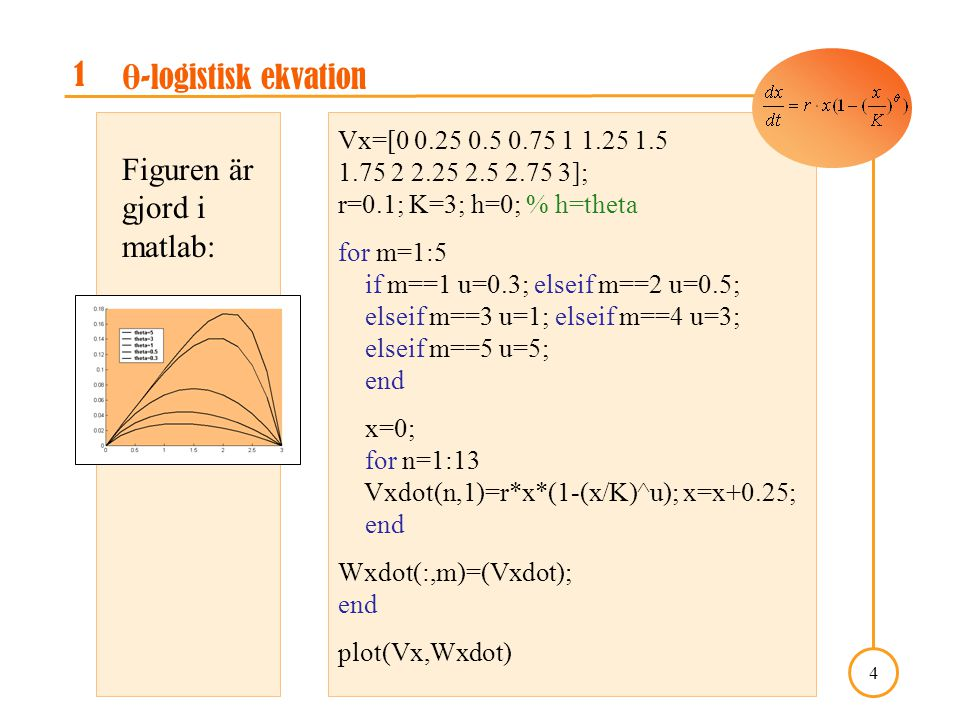 A Course in Mathematical Modeling, Kap. 5: projekt 5.3 4 1 θ -logistisk ekvation Figuren är gjord i matlab: Vx=[0 0.25 0.5 0.75 1 1.25 1.5 1.75 2 2.25