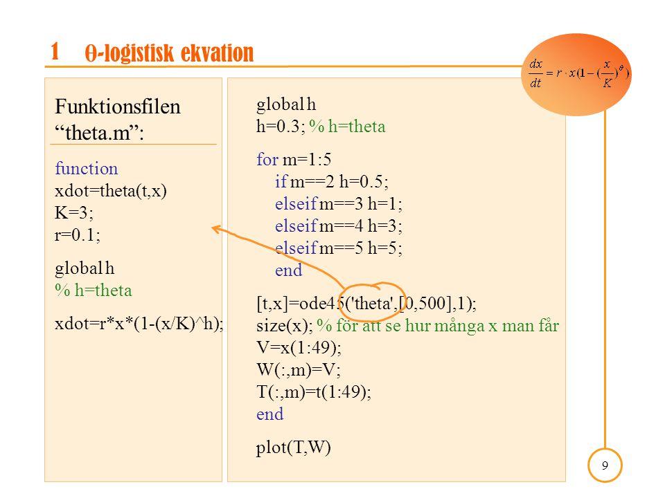 A Course in Mathematical Modeling, Kap. 5: projekt 5.3 9 Före- gående figur är också gjord i matlab. 1 θ -logistisk ekvation global h h=0.3; % h=theta