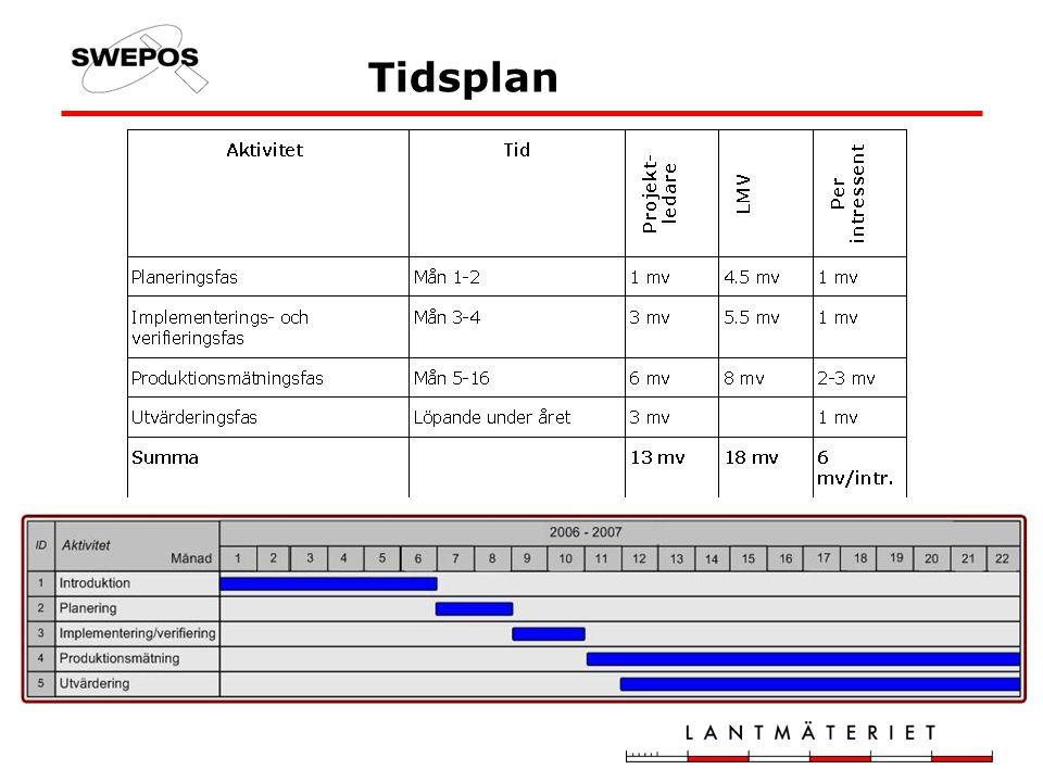 Introduktionsfas Information, utskick Informationsmöte i Bispgården 31 januari 2006 Projektinbjudan Uppföljning av projektinbjudan Finns finansiering?